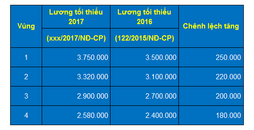 muc-luong-toi-thieu-vung-2017