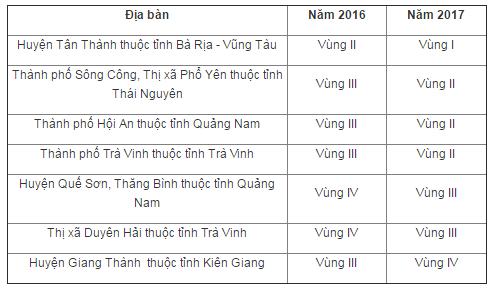 vung-thay-doi-muc-luong